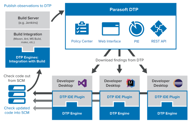 The DTP Workflow