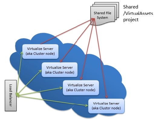 Setting Up a Cluster of Virtualize Servers Behind a Load