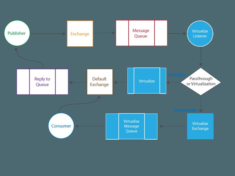 Rabbit MQ Message Listener 1 0 - SOAtest and Virtualize 9 10
