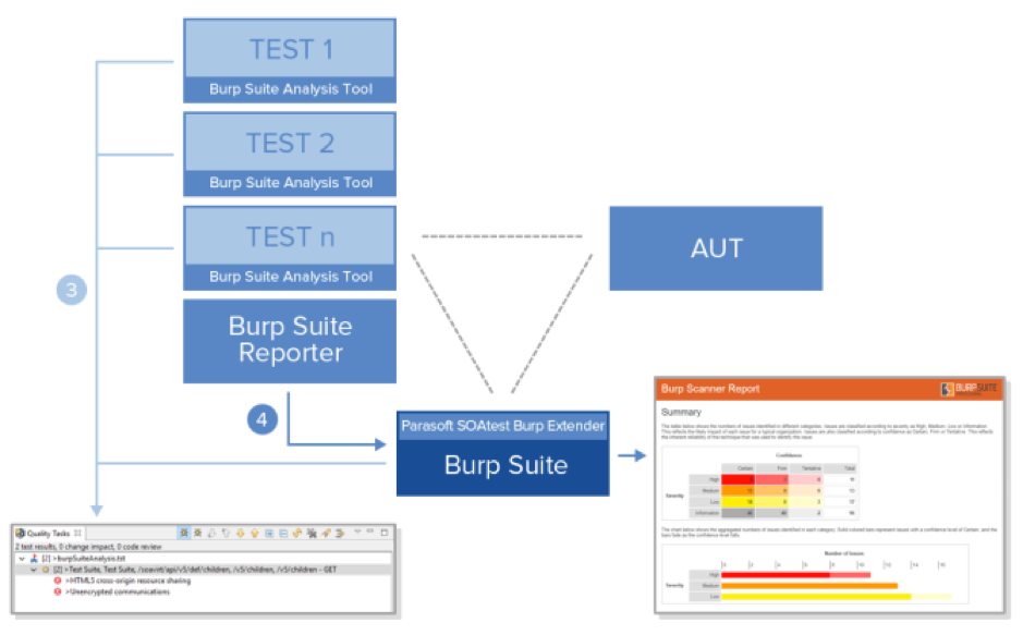 Burp Suite Extensions 1 0 - SOAtest and Virtualize 9 10 3