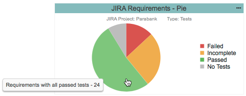 Widget Showing Requirements Implementation Status in Terms of Tests