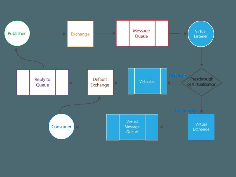 Rabbit MQ Message Listener 1 1 - SOAtest and Virtualize 9 10